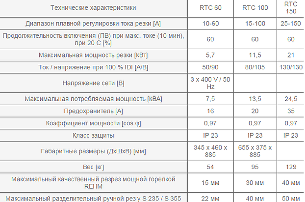 Аппарат плазменной резки REHM - BARRACUDA RTC 60 — 150