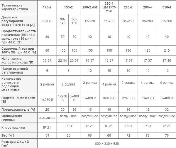 Сварочный полуавтомат REHM - SYNERGIC.PRO 170-2 – 310-4