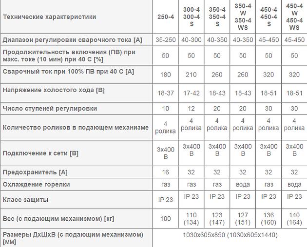 Сварочный полуавтомат REHM - SYNERGIC.PRO 250-4 – 450-4