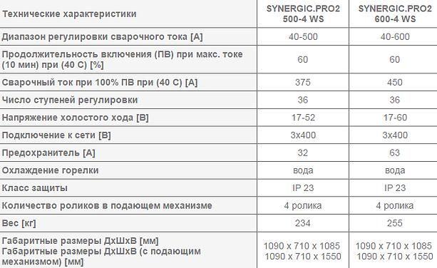 Сварочный полуавтомат REHM - SYNERGIC.PRO 500-4 – 600-4
