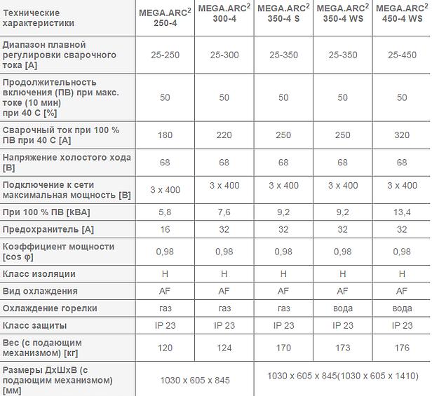 Сварочный полуавтомат REHM - MEGA.ARC 250-4 – 450-4