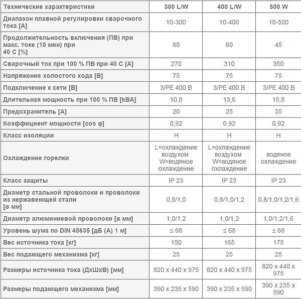 Сварочный полуавтомат REHM - MEGAPULS 300 – 500